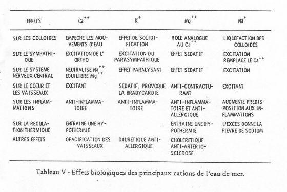 Infos santé pratique. Tableau_5